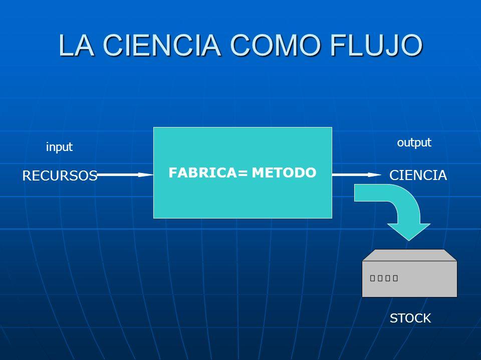 LA CIENCIA COMO FLUJO FABRICA= METODO RECURSOS CIENCIA output input