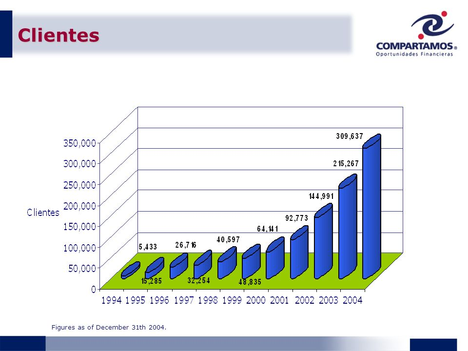 Clientes Figures as of December 31th 2004.