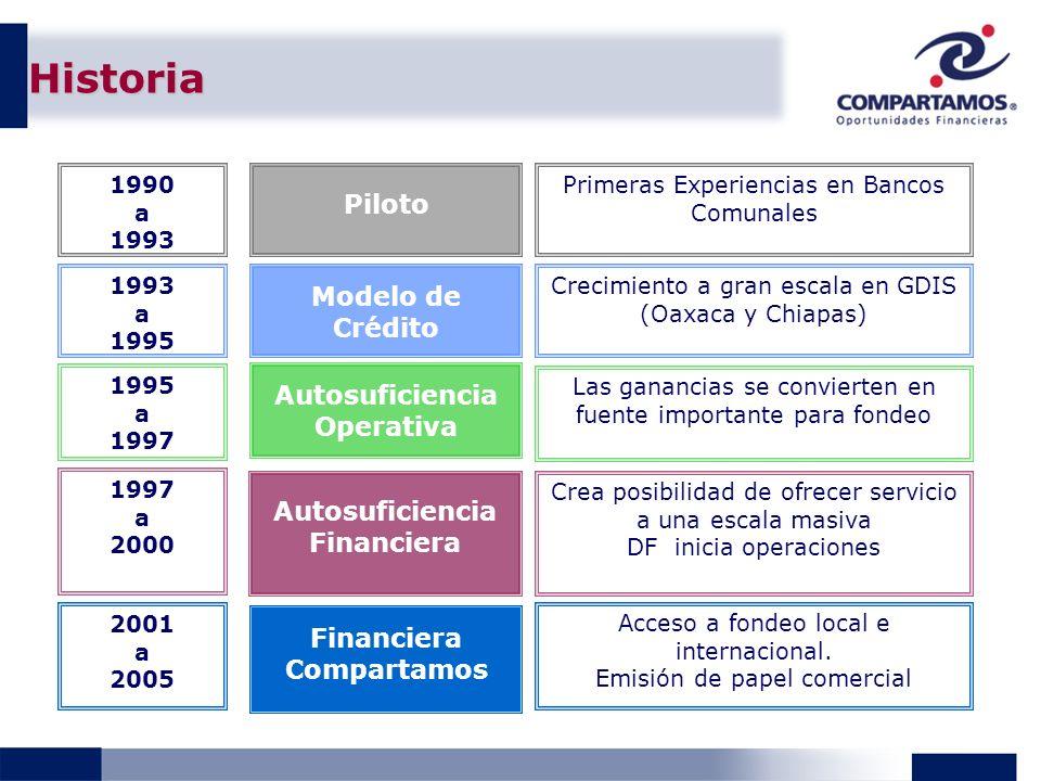 Historia Piloto Modelo de Crédito Autosuficiencia Operativa