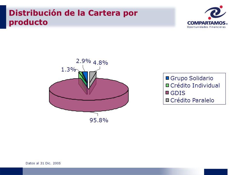 Distribución de la Cartera por producto