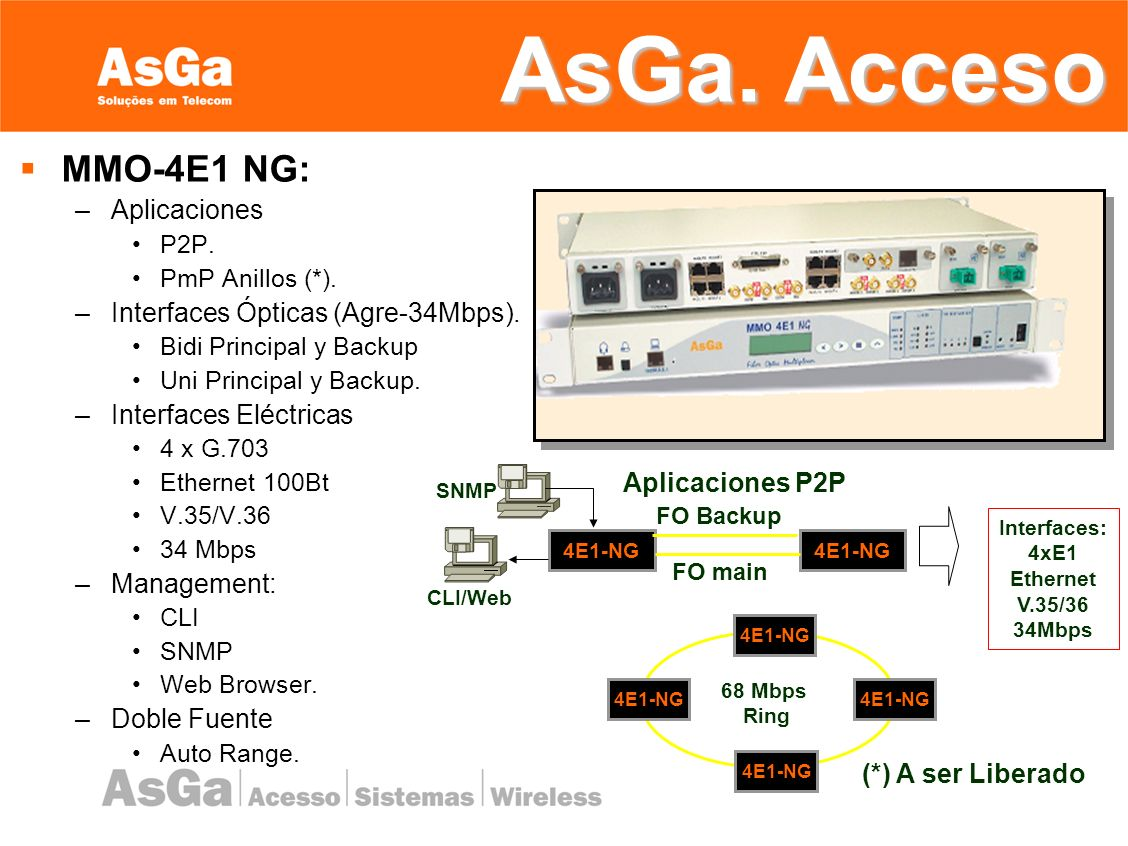 AsGa. Acceso MMO-4E1 NG: Aplicaciones