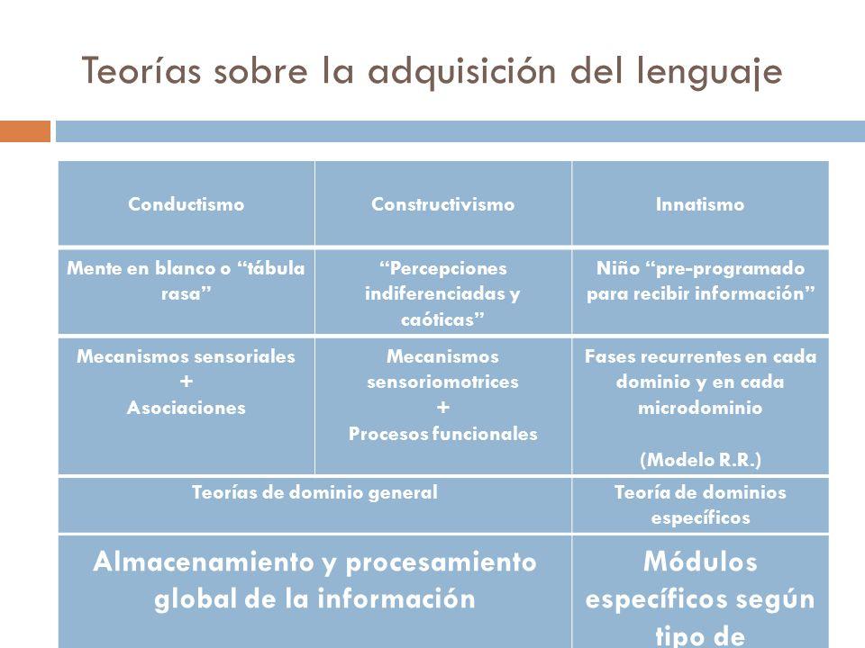 Teorías sobre la adquisición del lenguaje