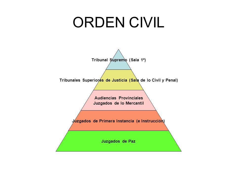 ORDEN CIVIL