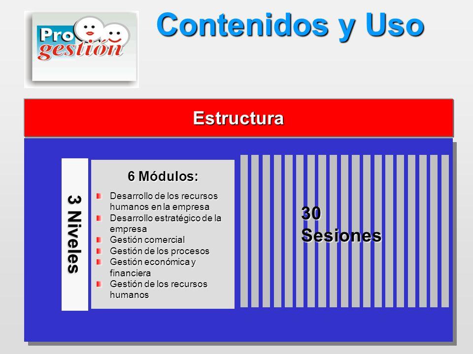 Contenidos y Uso Estructura 30 Sesiones 3 Niveles 6 Módulos: