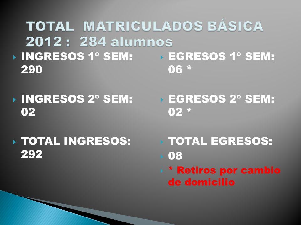 TOTAL MATRICULADOS BÁSICA 2012 : 284 alumnos