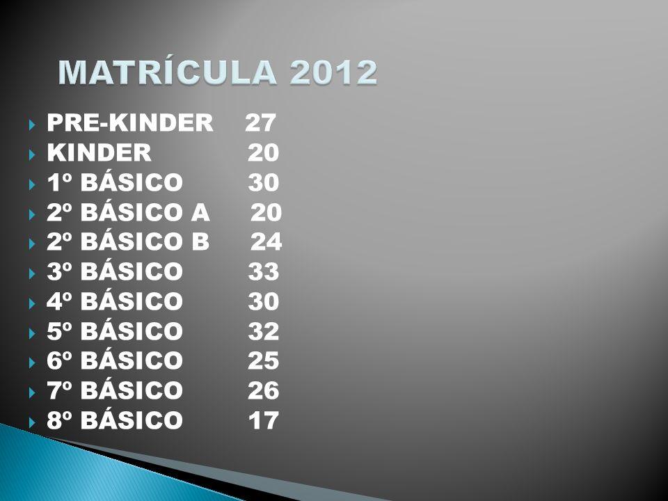MATRÍCULA 2012 PRE-KINDER 27 KINDER 20 1º BÁSICO 30 2º BÁSICO A 20