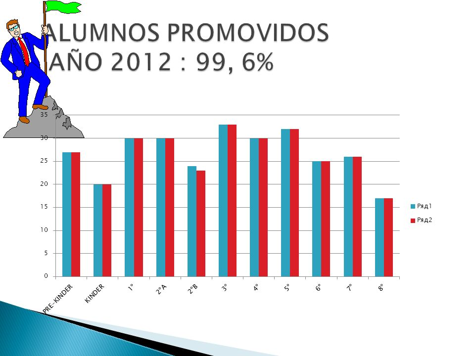 ALUMNOS PROMOVIDOS AÑO 2012 : 99, 6%