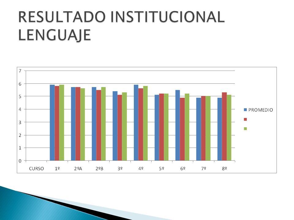 RESULTADO INSTITUCIONAL LENGUAJE