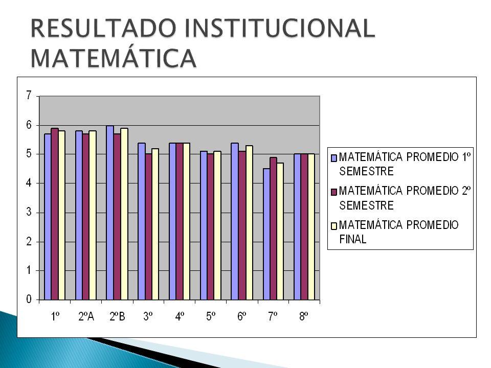 RESULTADO INSTITUCIONAL MATEMÁTICA