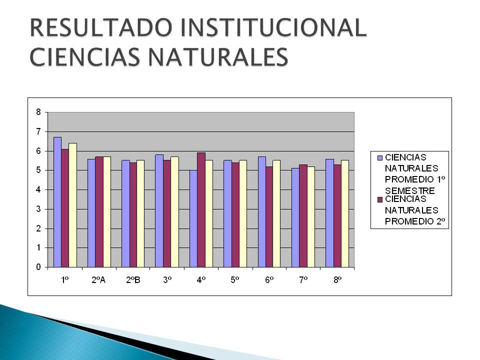 RESULTADO INSTITUCIONAL CIENCIAS NATURALES