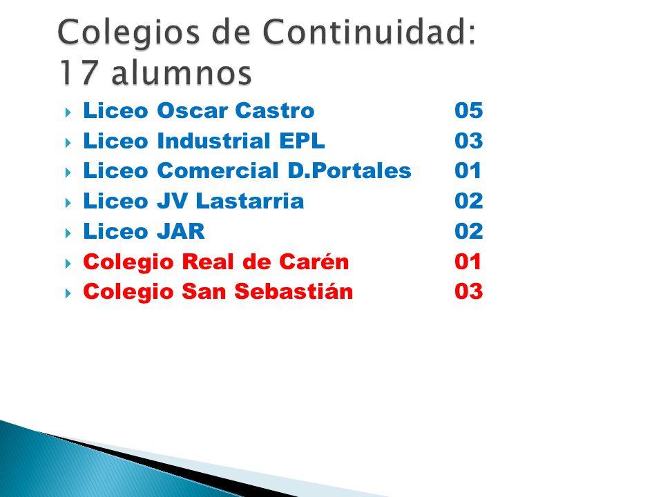 Colegios de Continuidad: 17 alumnos