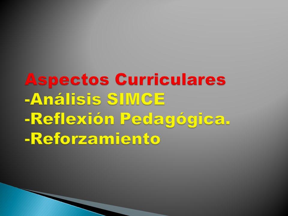 Aspectos Curriculares -Análisis SIMCE -Reflexión Pedagógica