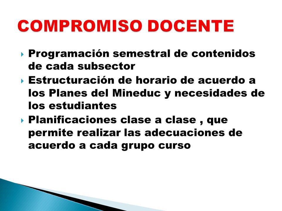 COMPROMISO DOCENTE Programación semestral de contenidos de cada subsector.