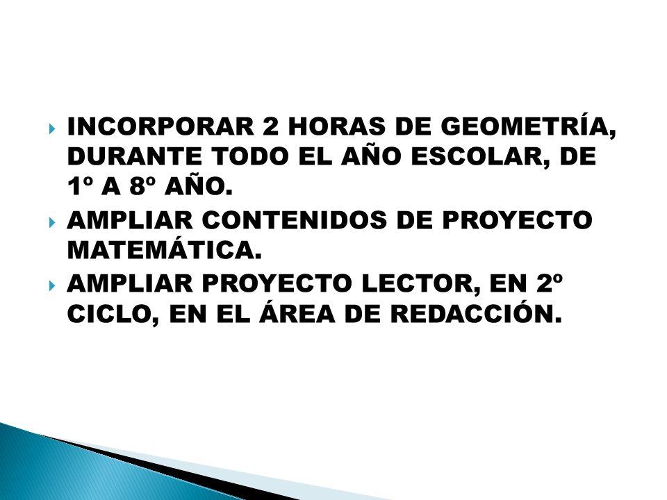 INCORPORAR 2 HORAS DE GEOMETRÍA, DURANTE TODO EL AÑO ESCOLAR, DE 1º A 8º AÑO.