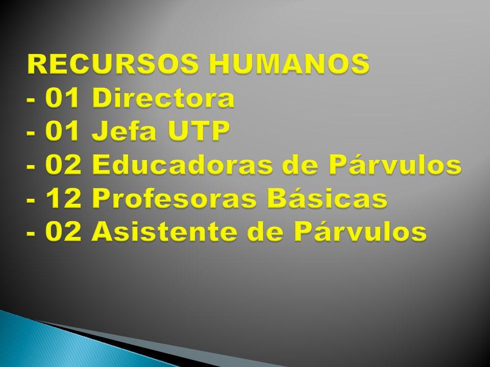 RECURSOS HUMANOS - 01 Directora - 01 Jefa UTP - 02 Educadoras de Párvulos - 12 Profesoras Básicas - 02 Asistente de Párvulos