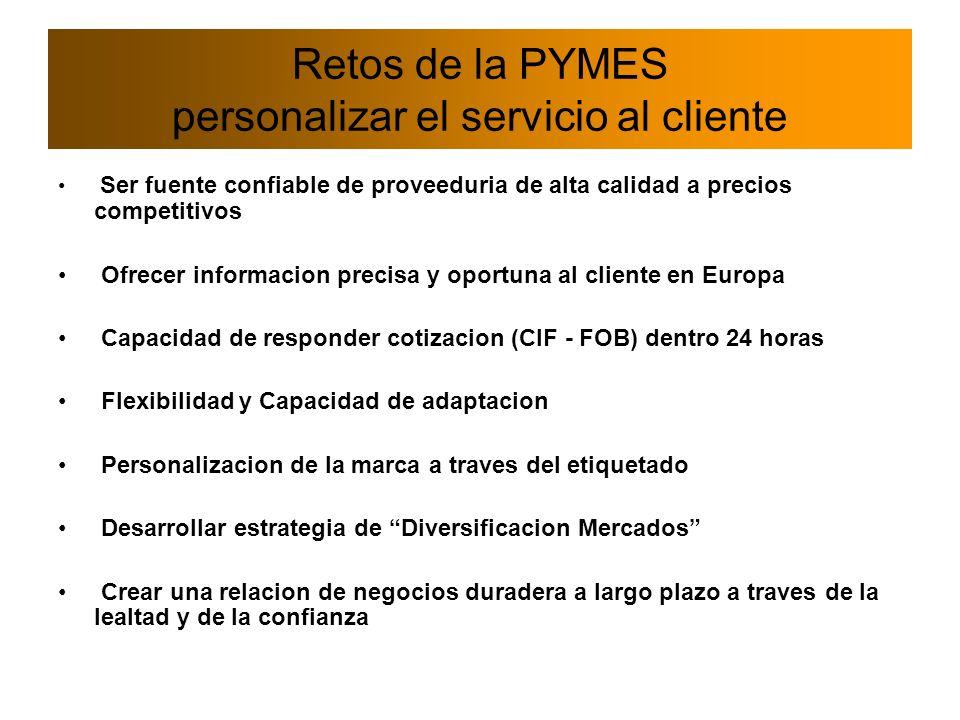 Retos de la PYMES personalizar el servicio al cliente