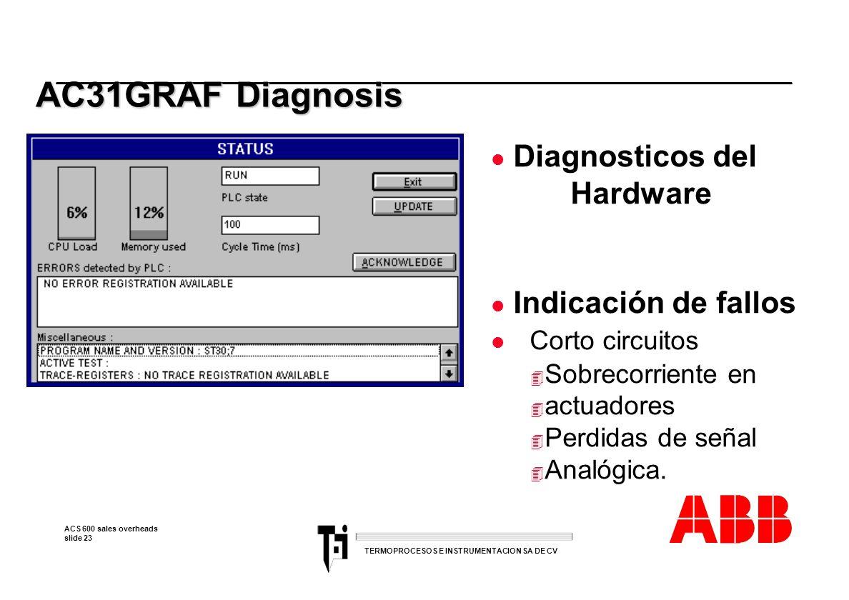 AC31GRAF Diagnosis Diagnosticos del Hardware Indicación de fallos