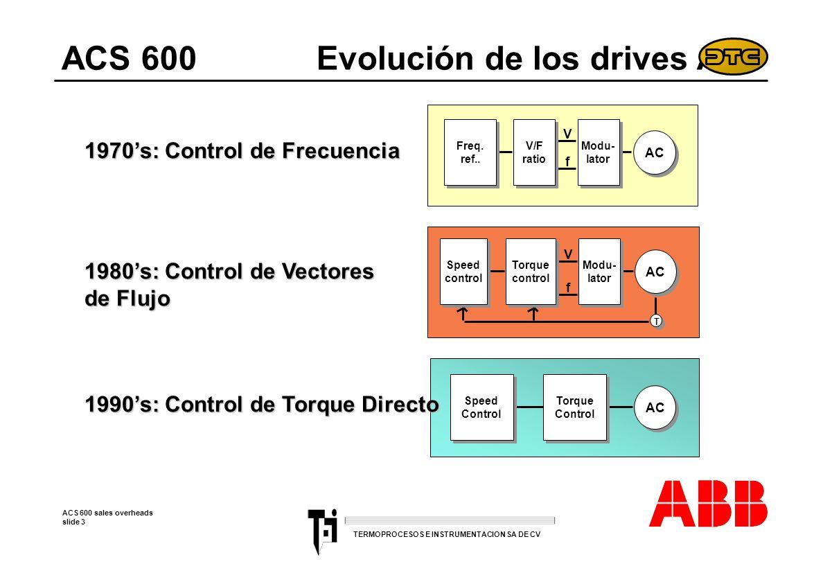 ACS 600 Evolución de los drives AC