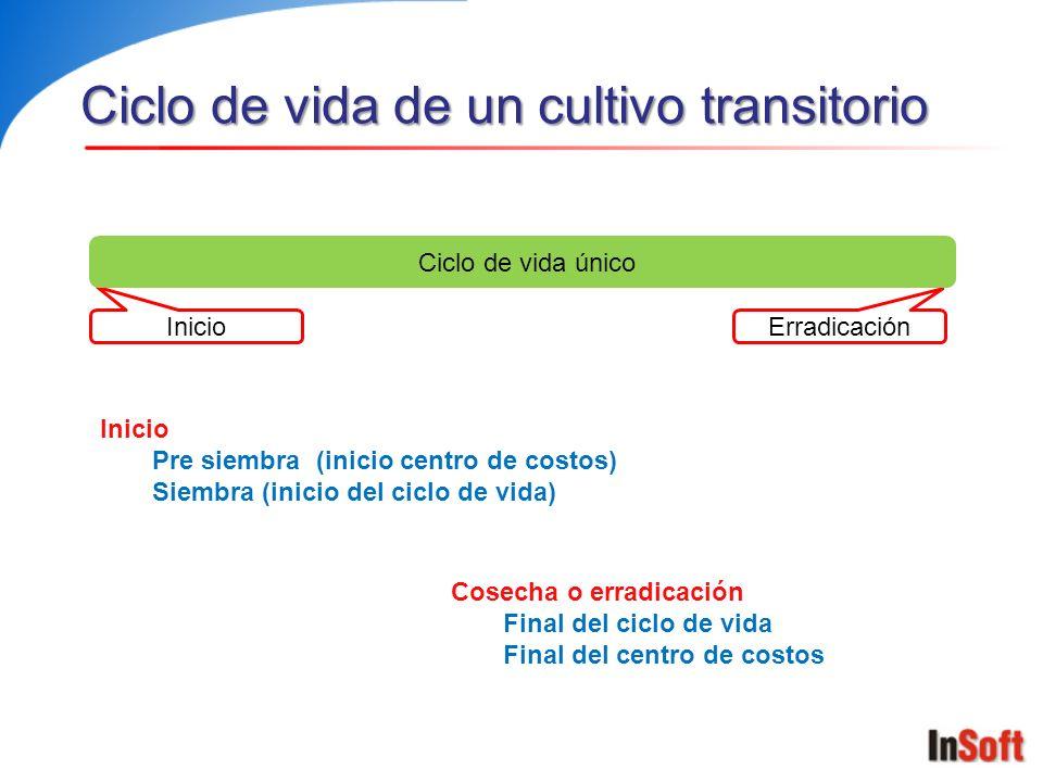 Ciclo de vida de un cultivo transitorio