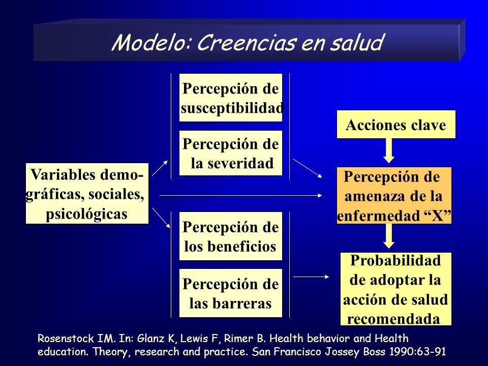 Modelo: Creencias en salud