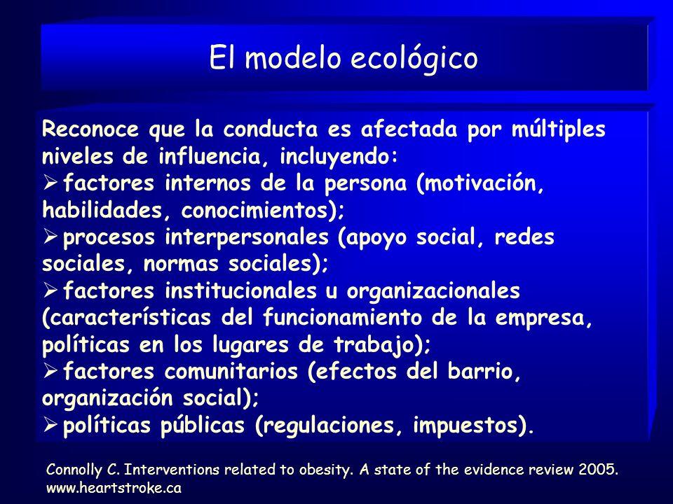 El modelo ecológico Reconoce que la conducta es afectada por múltiples niveles de influencia, incluyendo: