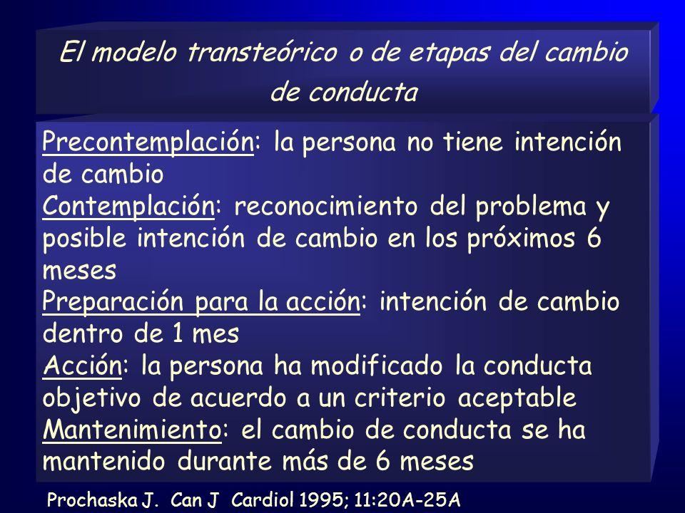 El modelo transteórico o de etapas del cambio de conducta