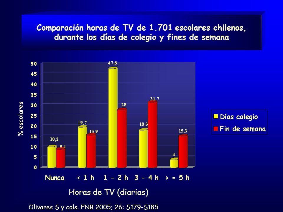 Comparación horas de TV de 1