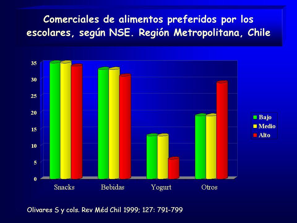 Comerciales de alimentos preferidos por los escolares, según NSE