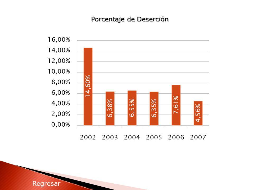 Porcentaje de Deserción