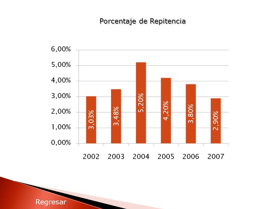 Porcentaje de Repitencia