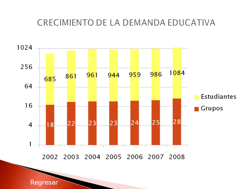CRECIMIENTO DE LA DEMANDA EDUCATIVA