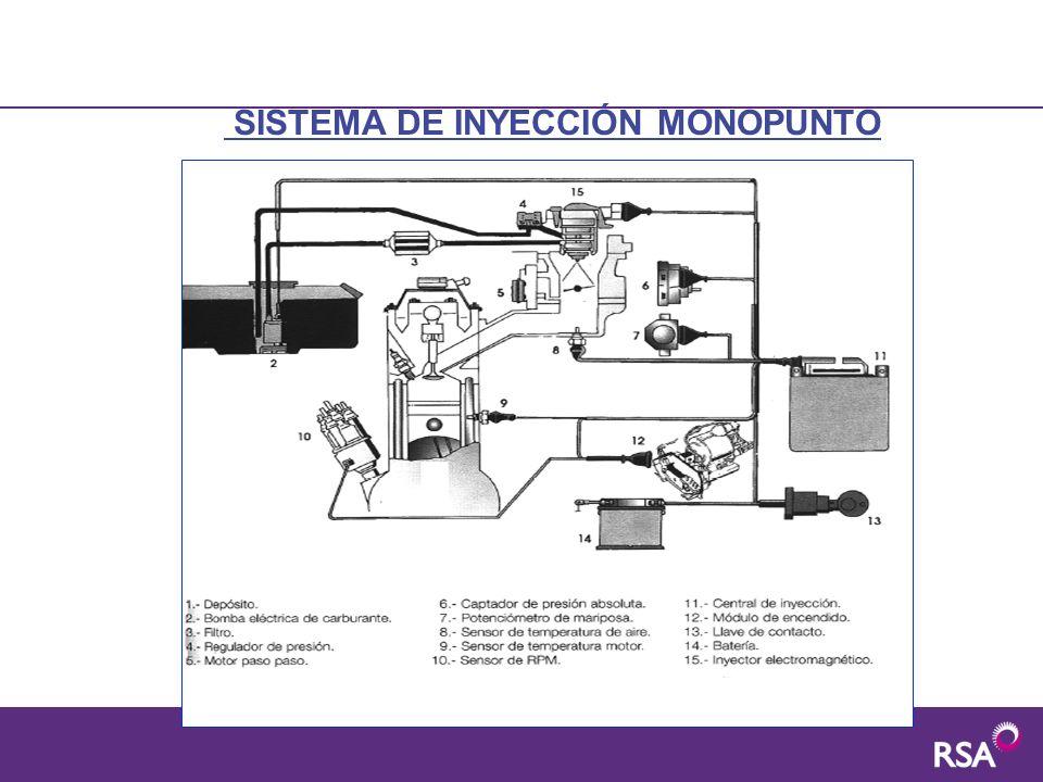 SISTEMA DE INYECCIÓN MONOPUNTO