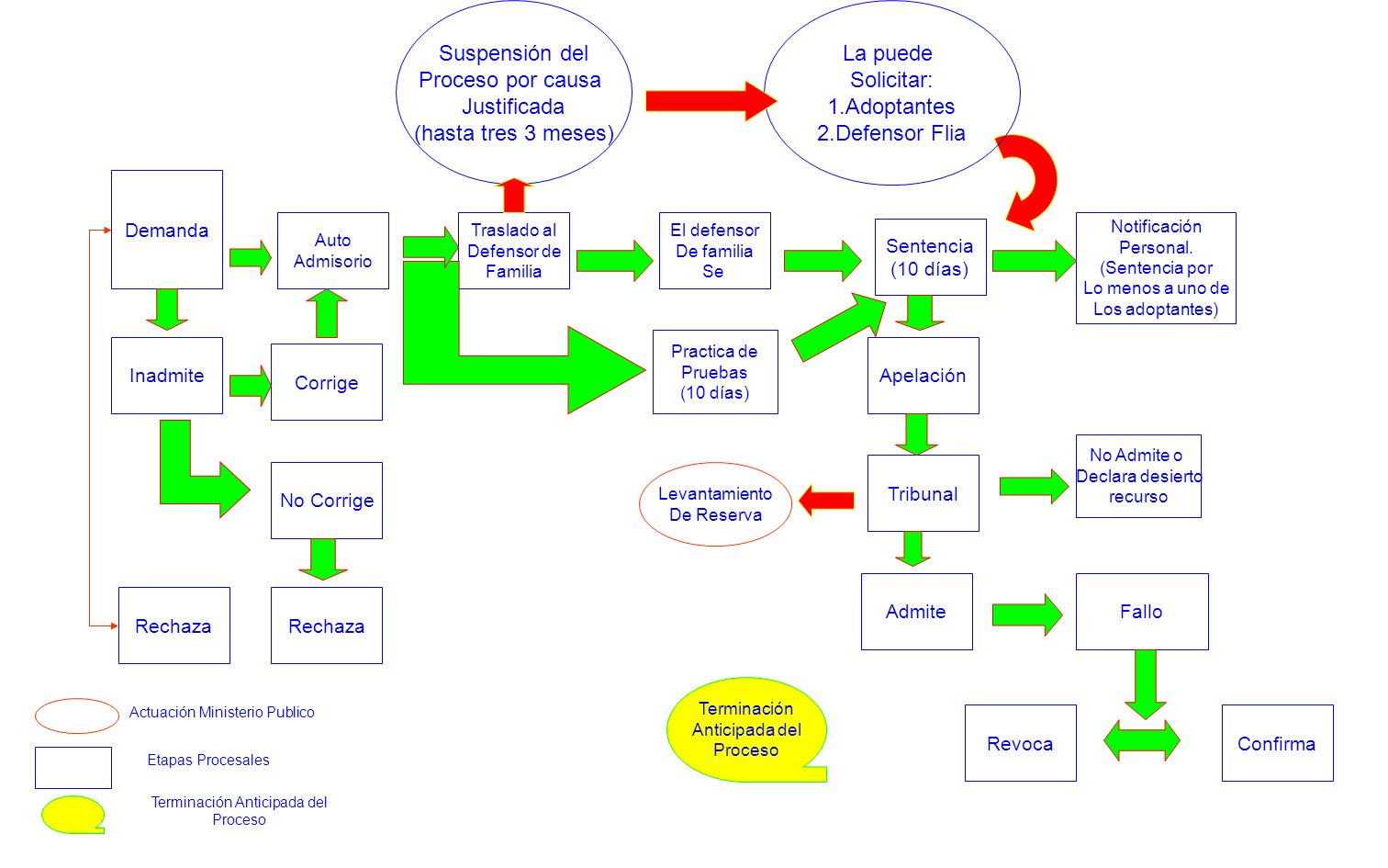 Suspensión del Proceso por causa Justificada (hasta tres 3 meses)