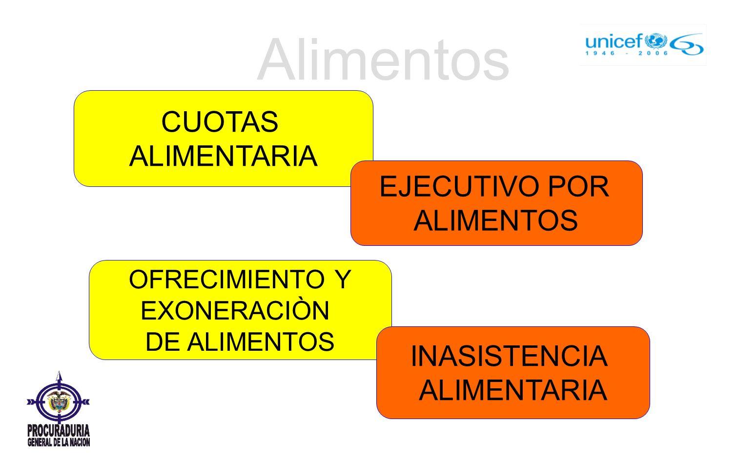 Alimentos CUOTAS ALIMENTARIA ALIMENTOS INASISTENCIA ALIMENTARIA