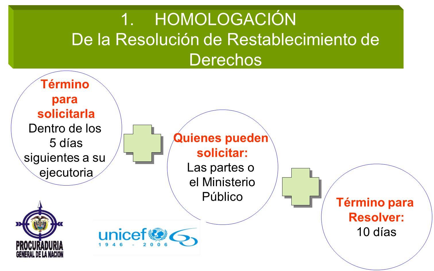 HOMOLOGACIÓN De la Resolución de Restablecimiento de Derechos