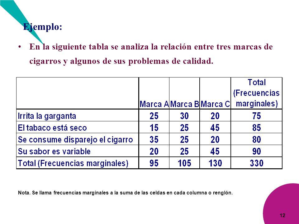 Ejemplo: En la siguiente tabla se analiza la relación entre tres marcas de cigarros y algunos de sus problemas de calidad.