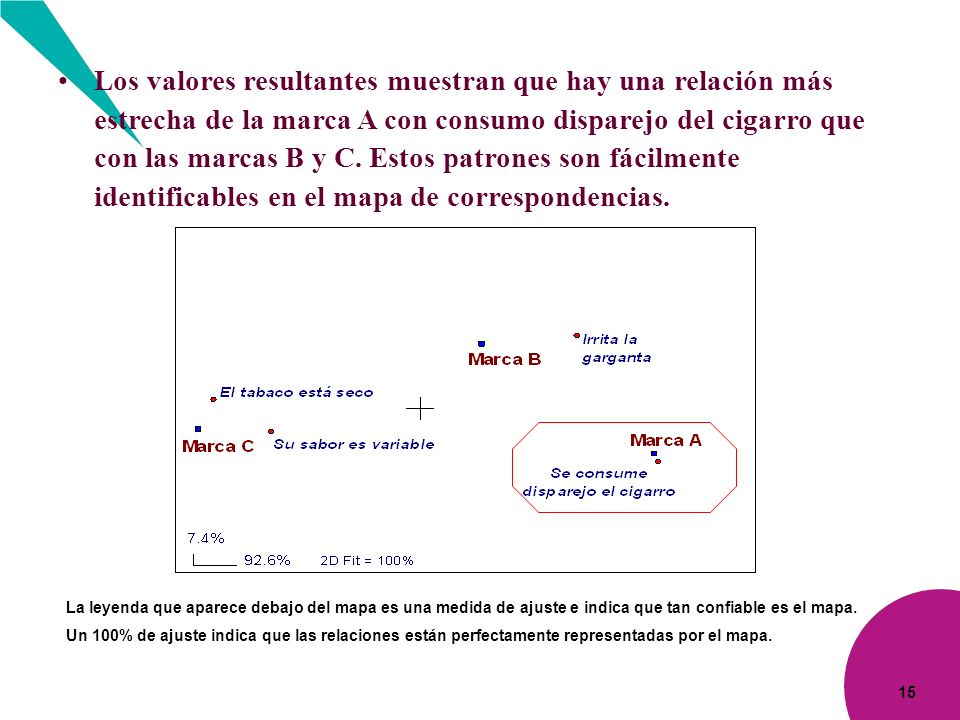 Los valores resultantes muestran que hay una relación más estrecha de la marca A con consumo disparejo del cigarro que con las marcas B y C. Estos patrones son fácilmente identificables en el mapa de correspondencias.