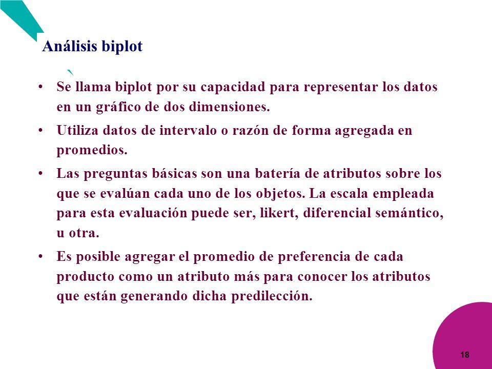Análisis biplot Se llama biplot por su capacidad para representar los datos en un gráfico de dos dimensiones.