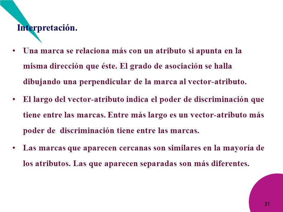 Interpretación.