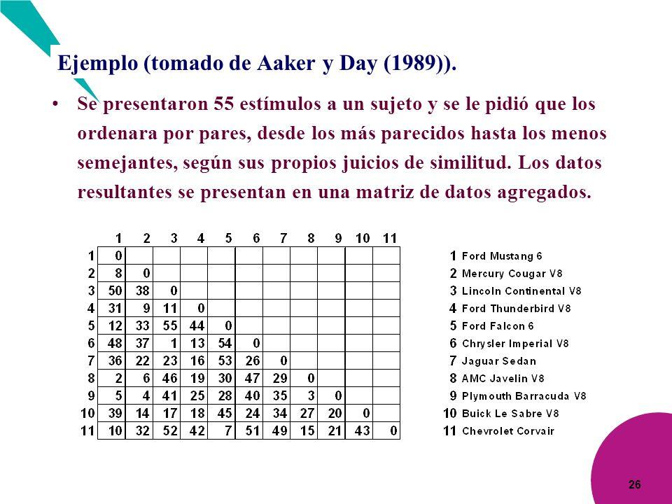 Ejemplo (tomado de Aaker y Day (1989)).
