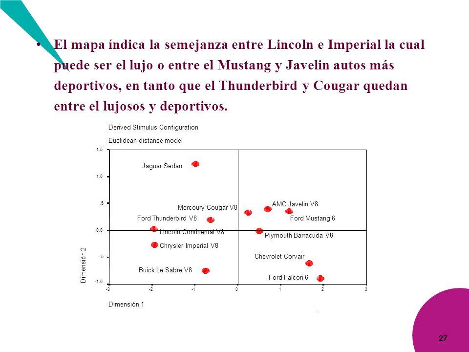 El mapa índica la semejanza entre Lincoln e Imperial la cual puede ser el lujo o entre el Mustang y Javelin autos más deportivos, en tanto que el Thunderbird y Cougar quedan entre el lujosos y deportivos.