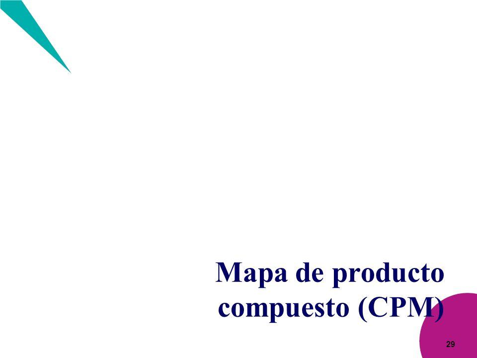 Mapa de producto compuesto (CPM)