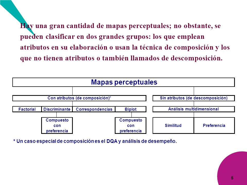 Hay una gran cantidad de mapas perceptuales; no obstante, se pueden clasificar en dos grandes grupos: los que emplean atributos en su elaboración o usan la técnica de composición y los que no tienen atributos o también llamados de descomposición.