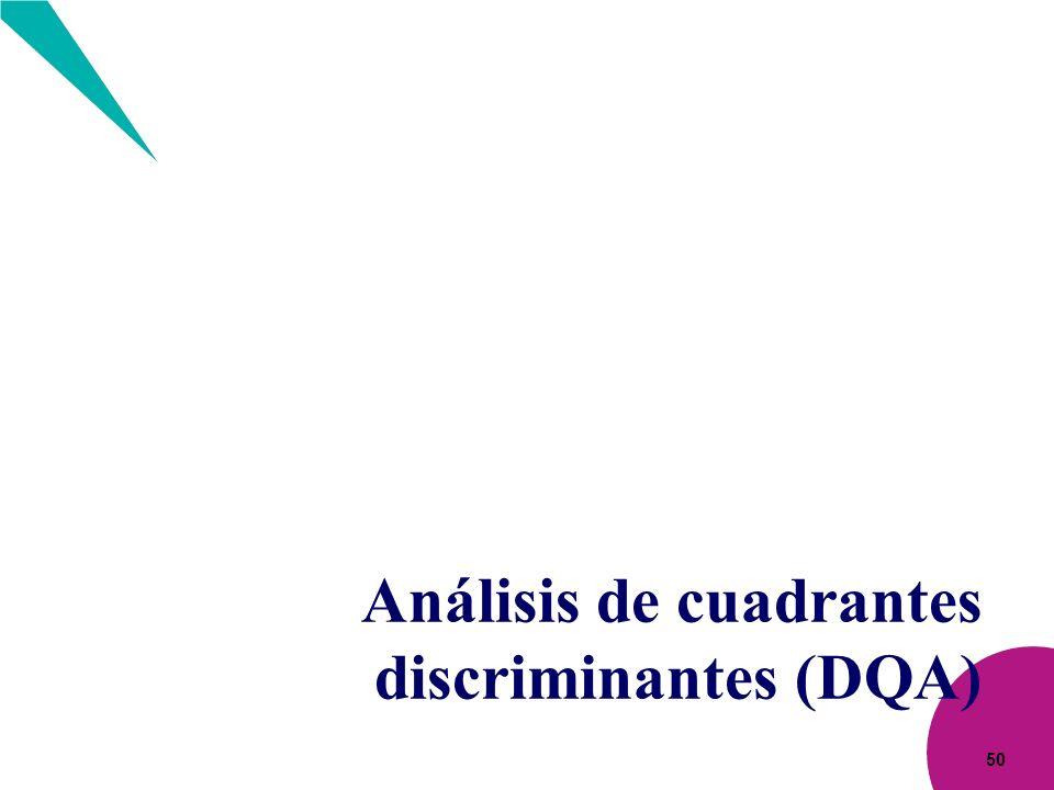 Análisis de cuadrantes discriminantes (DQA)