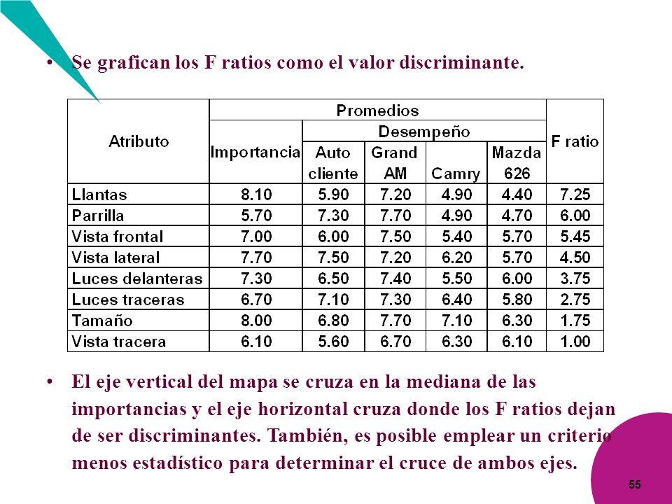 Se grafican los F ratios como el valor discriminante.