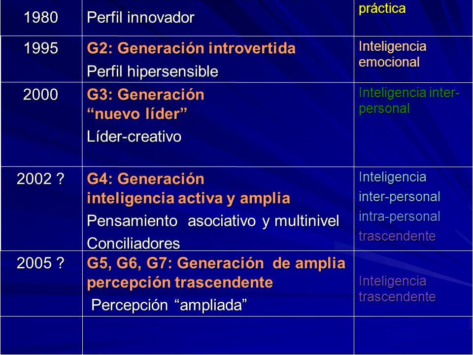 G1: Generación extrovertida Perfil innovador