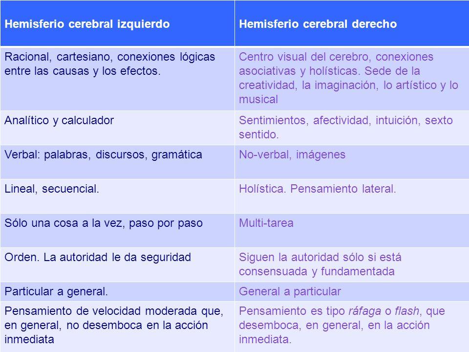 2. . 6. 7. 8. Hemisferio cerebral izquierdo