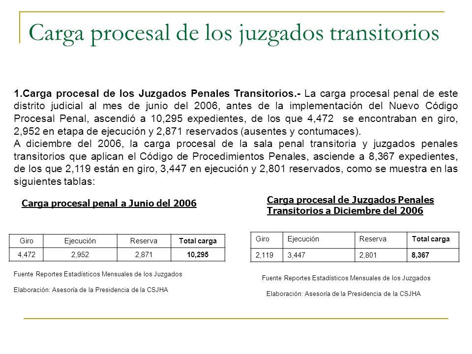 Carga procesal de los juzgados transitorios