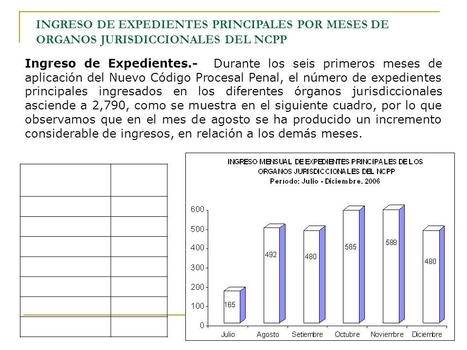 INGRESO DE EXPEDIENTES PRINCIPALES POR MESES DE ORGANOS JURISDICCIONALES DEL NCPP
