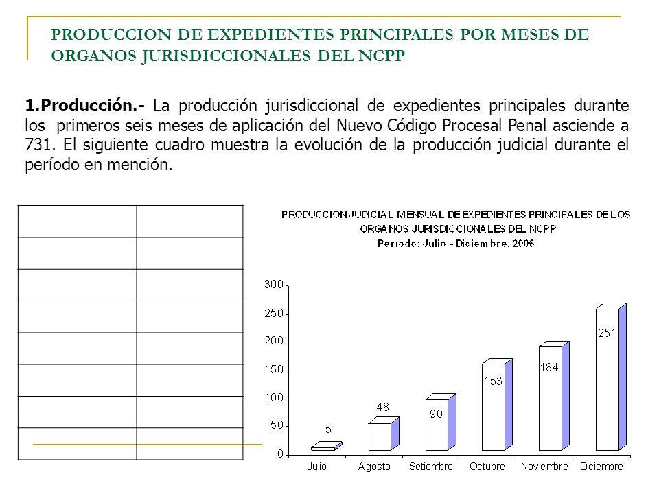 PRODUCCION DE EXPEDIENTES PRINCIPALES POR MESES DE ORGANOS JURISDICCIONALES DEL NCPP